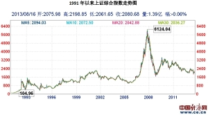上证指数自1991年来的趋势