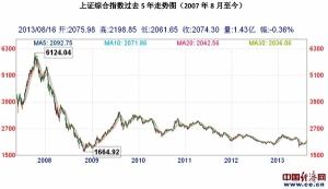 上证指数。07-08年大泡沫后的低谷,反弹,和稳定